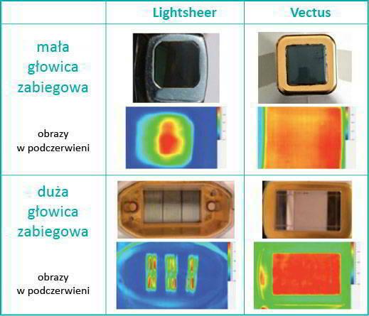 vectus-glowice-porownanie-1